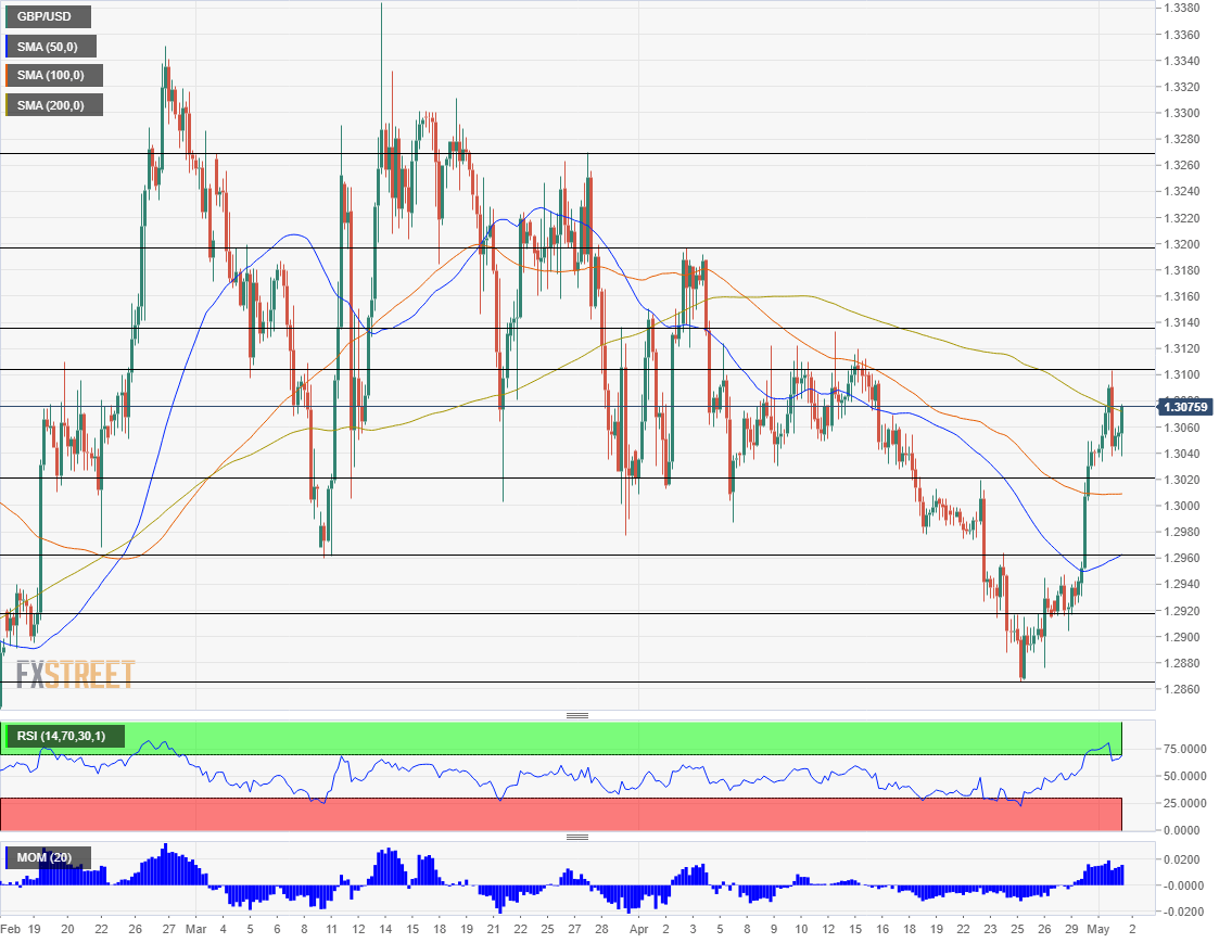 GBP USD technical analysis May 2 2019