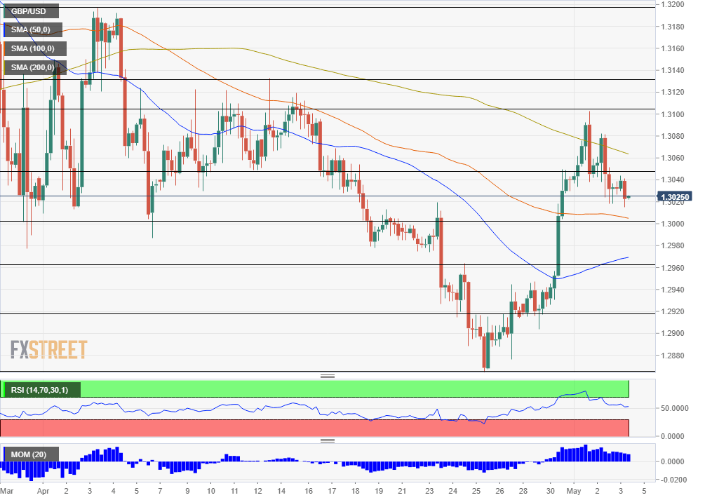 GBPUSD technical analysis May 3 2019