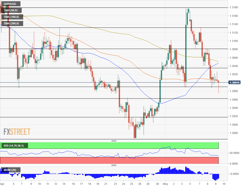 GBP USD technical analysis May 9 2019