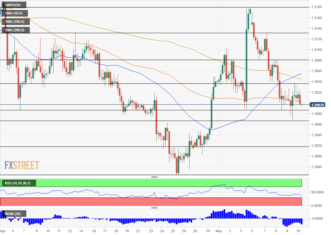 GBP USD technical analysis May 10 2019