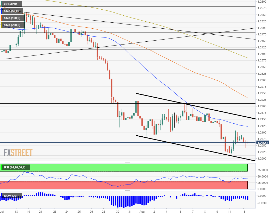 GBP USD technical analysis August 13 2019