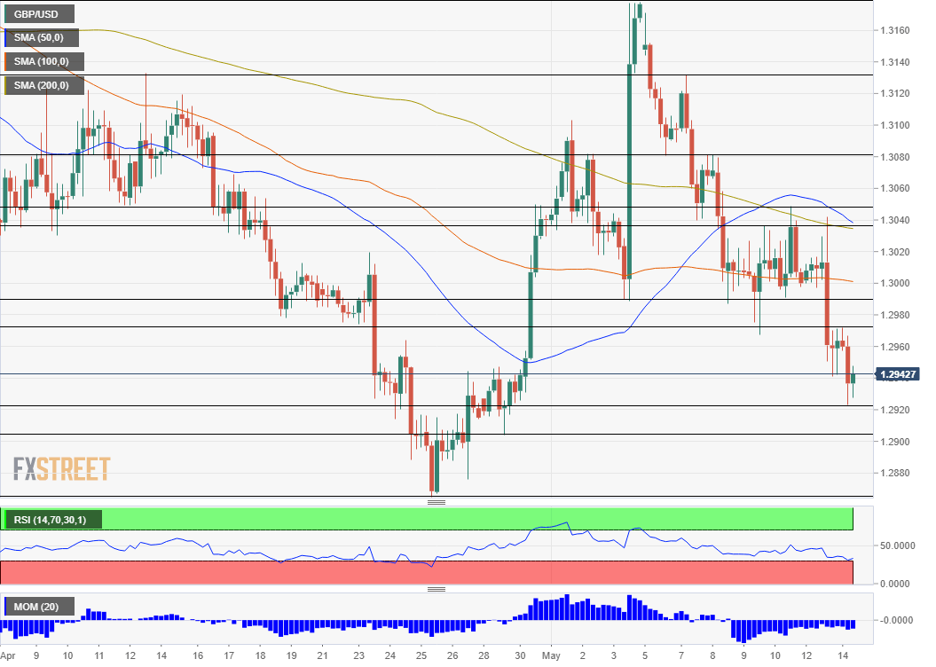 GBP USD technical analysis May 14 2019