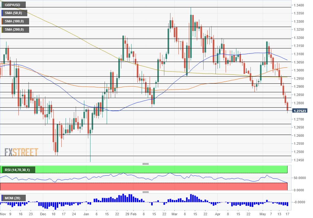 GBP USD technical analysis May 20 24 2019