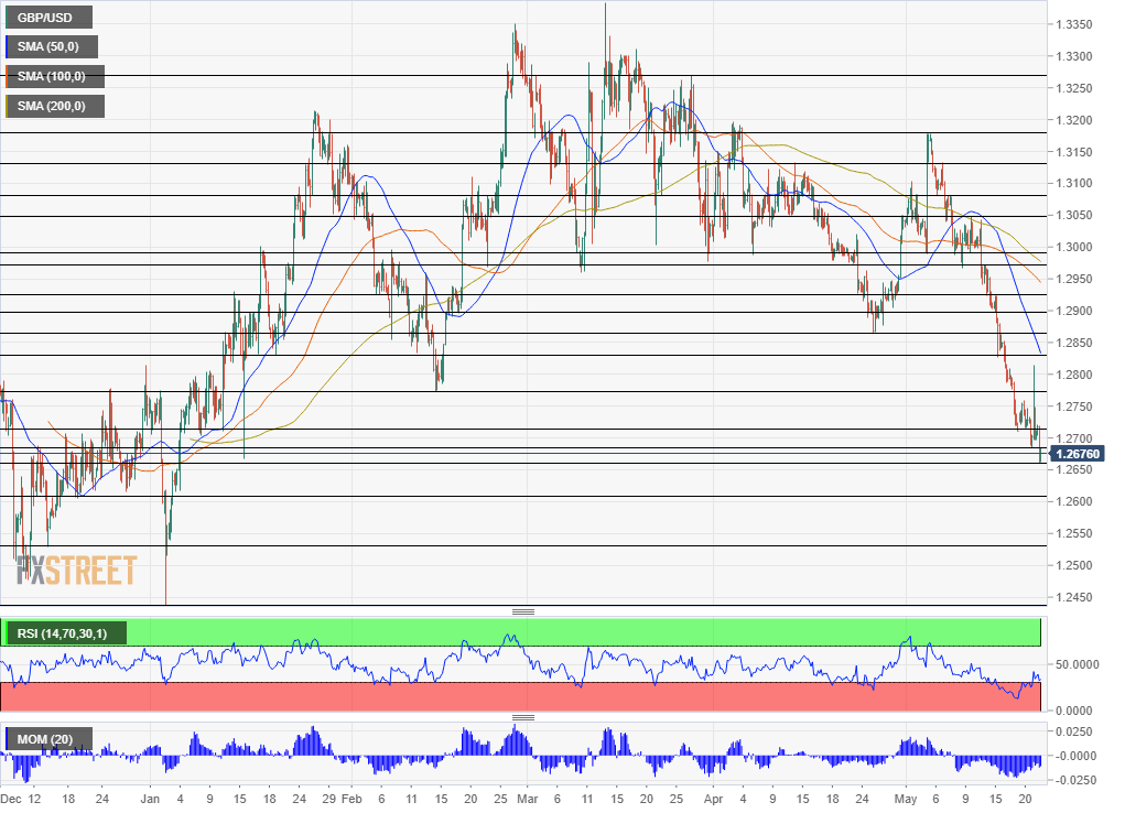 GBP USD technical analysis May 22 2019