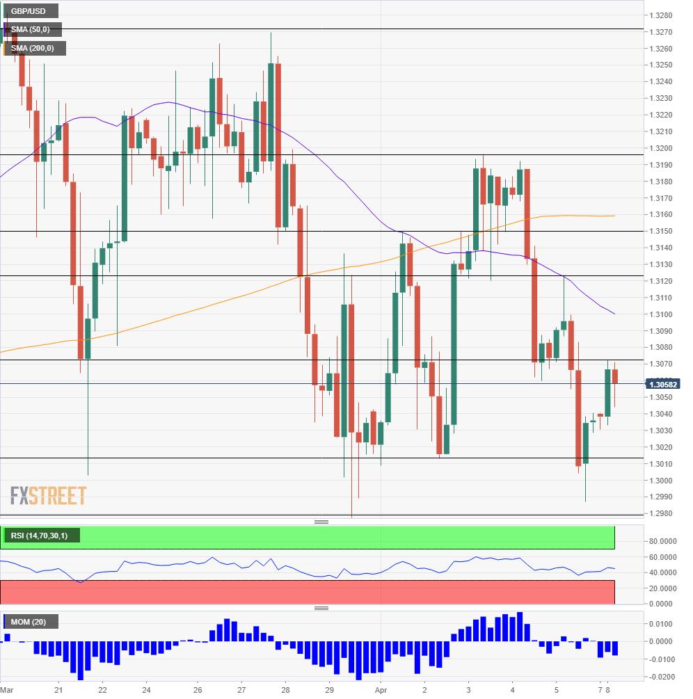 GBP USD technical analysis April 8 12 2019