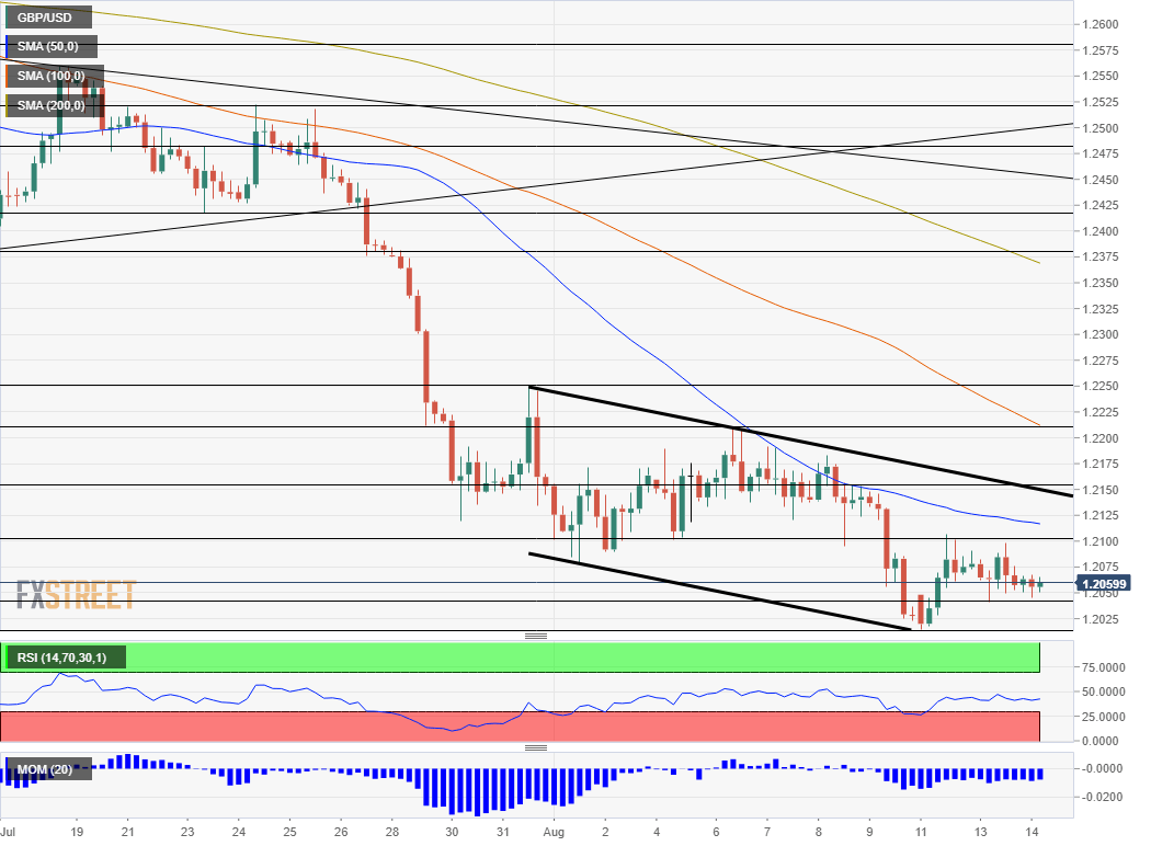 GBP USD technical analysis August 14 2019