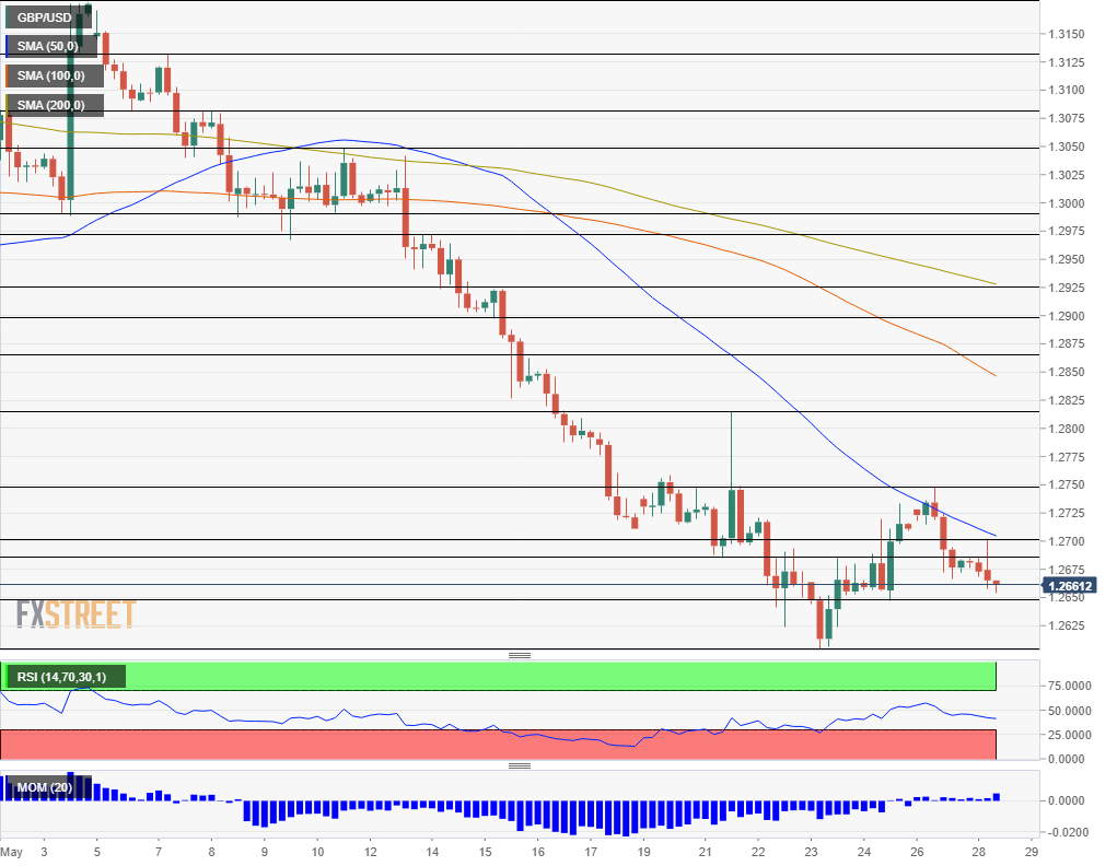 GBP USD technical analysis May 28 2019