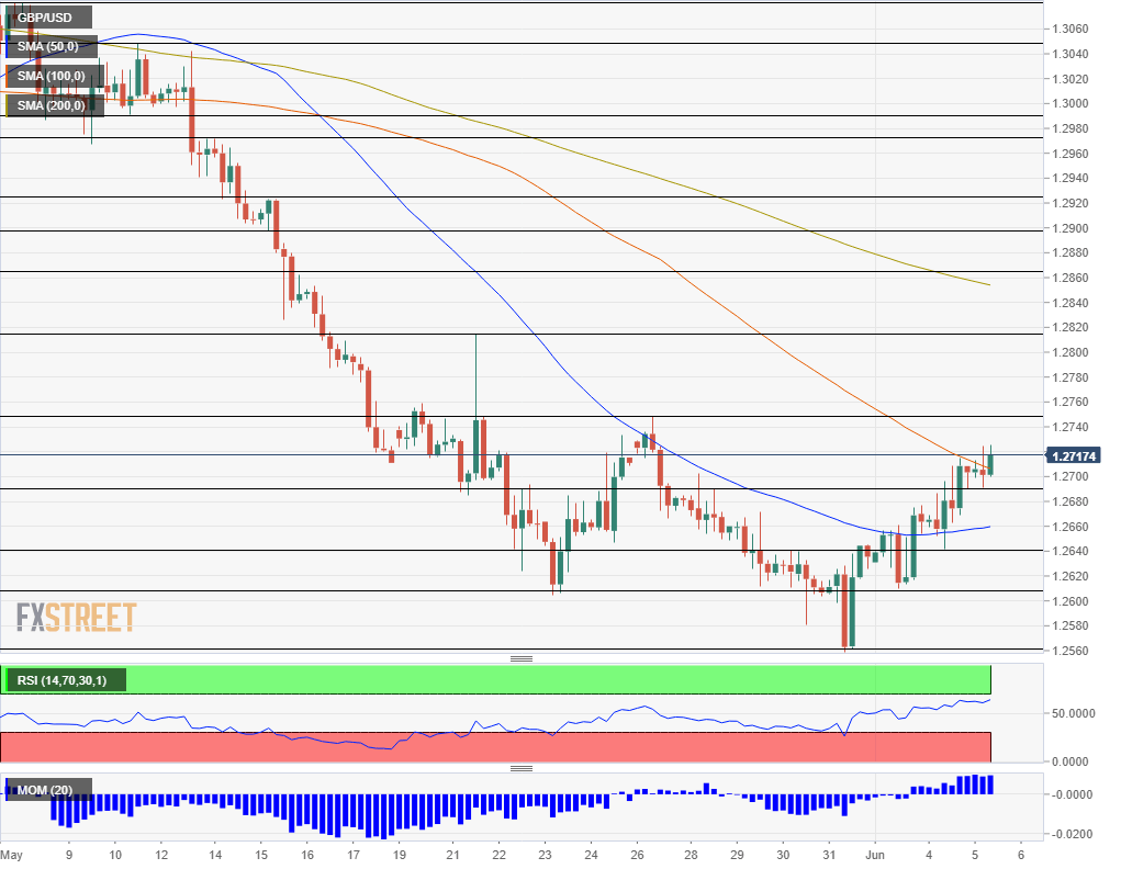 GBP USD technical analysis June 5 2019