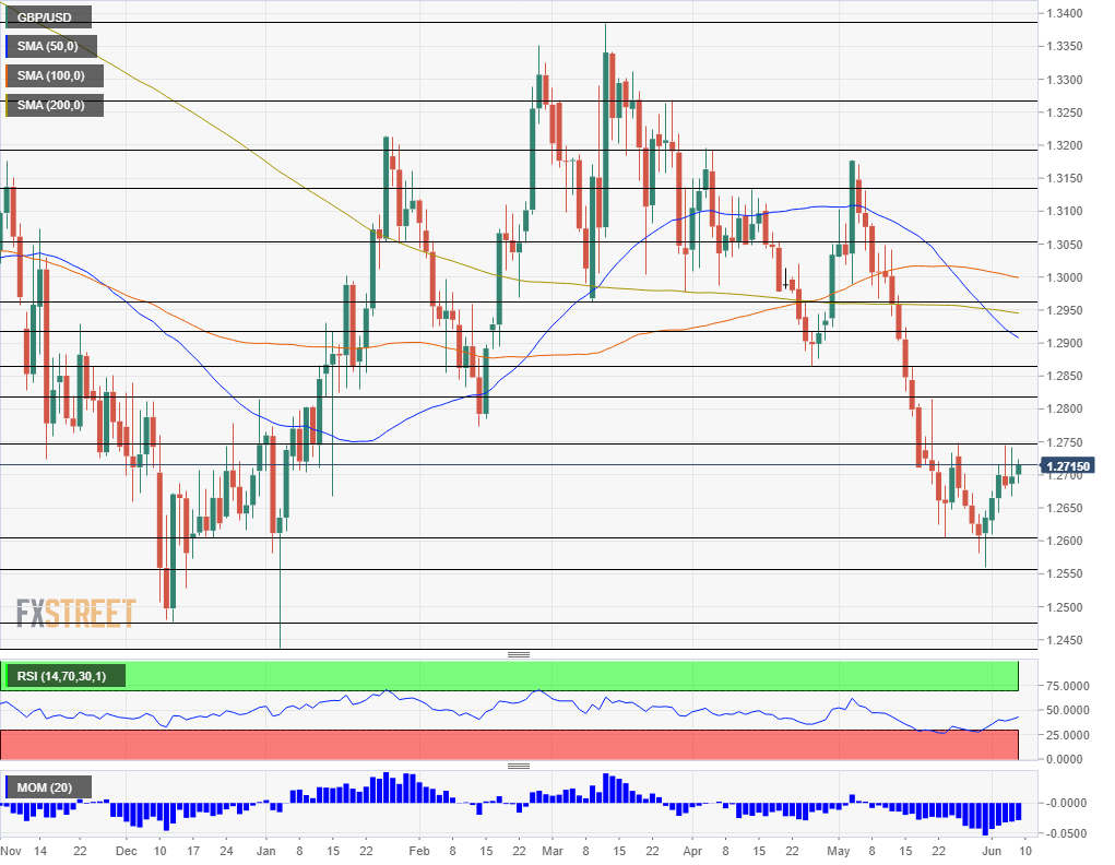 GBP USD technical analysis June 10 14 2019