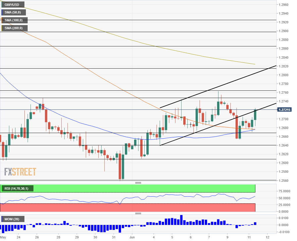 GBP USD technical analysis June 11 2019