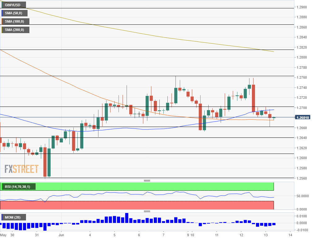 GBP USD technical analysis June 13 2019