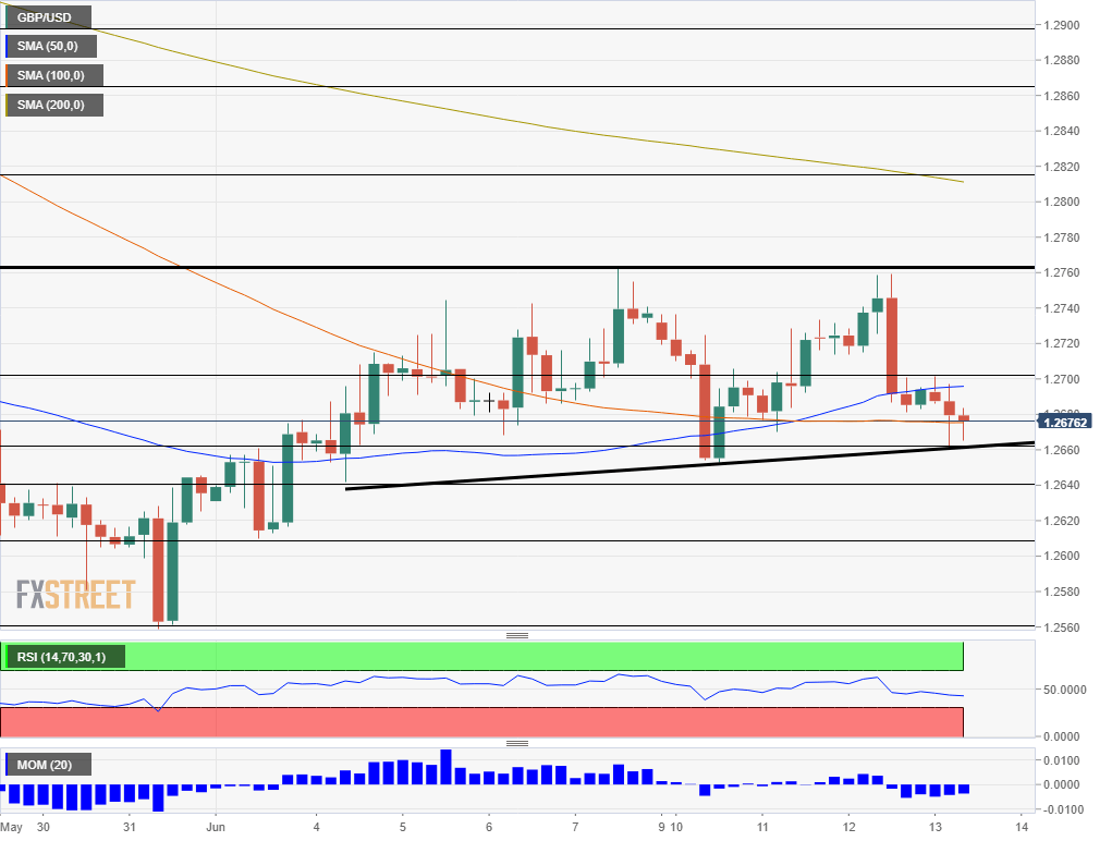 GBP USD technical analysis chart bearish opportunity June 13 2019