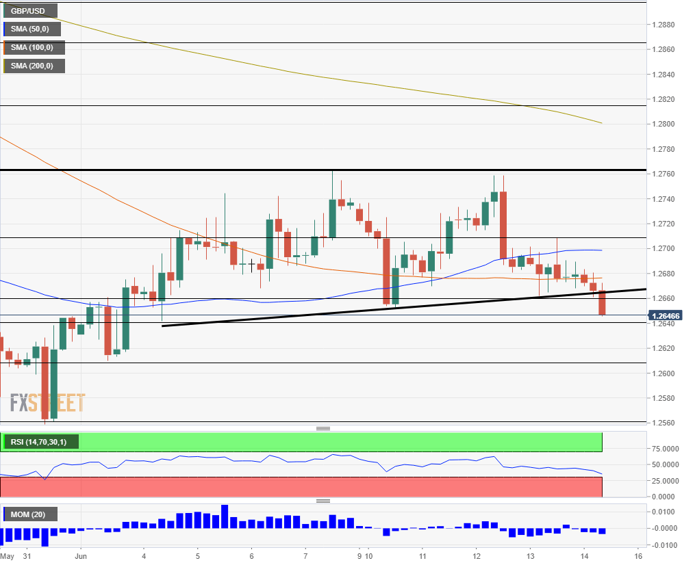 GBP USD technical analysis June 14 2019