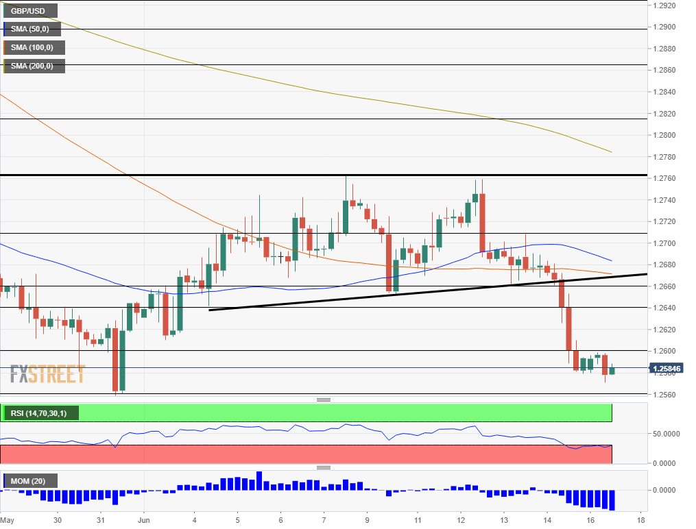 GBP USD technical analysis June 17 2019