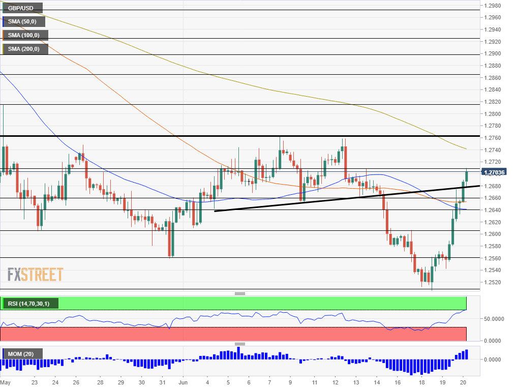 GBP USD technical analysis June 20 2019