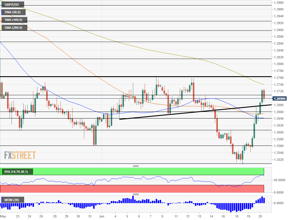 GBP USD technical analysis BOE reaction June 20 2019