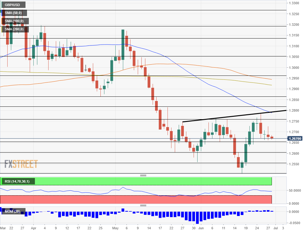 GBP USD technical analysis July 1 5 2019