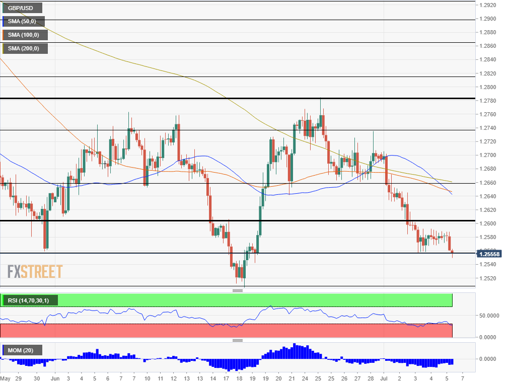 GBP USD technical analysis July 5 2019