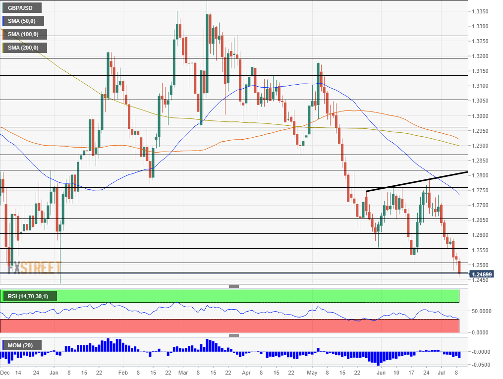 GBP USD technical analysis July 9 2019