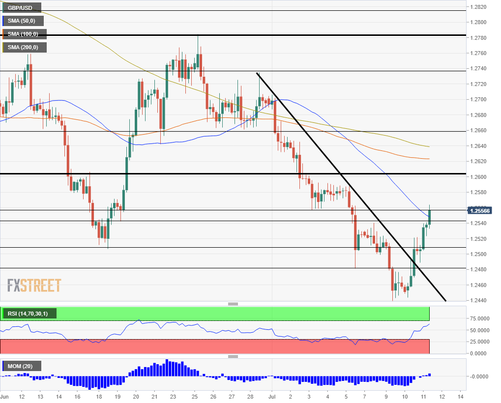 GBP USD technical analysis July 11 2019