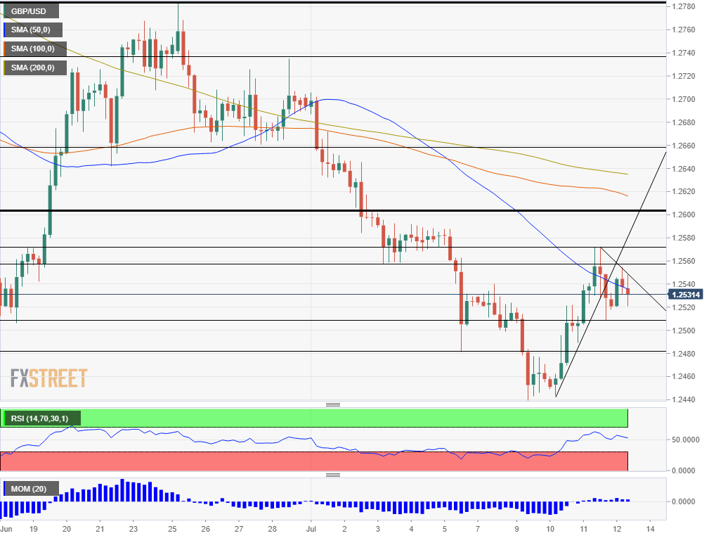 GBP USD July 12 2019 technical analysis