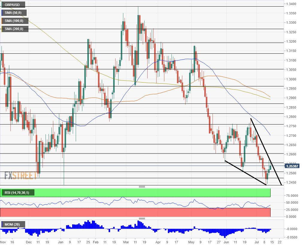 GBP USD technical analysis July 15 19 2019
