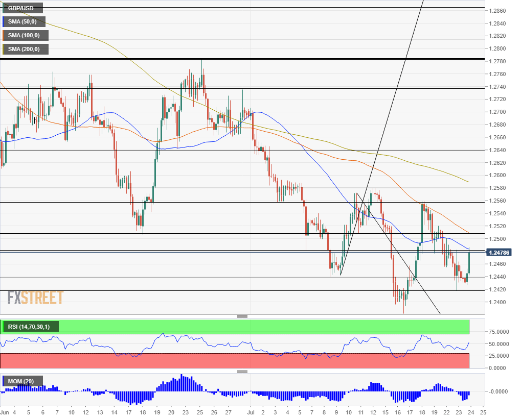 GBP USD technical analysis July 24 2019