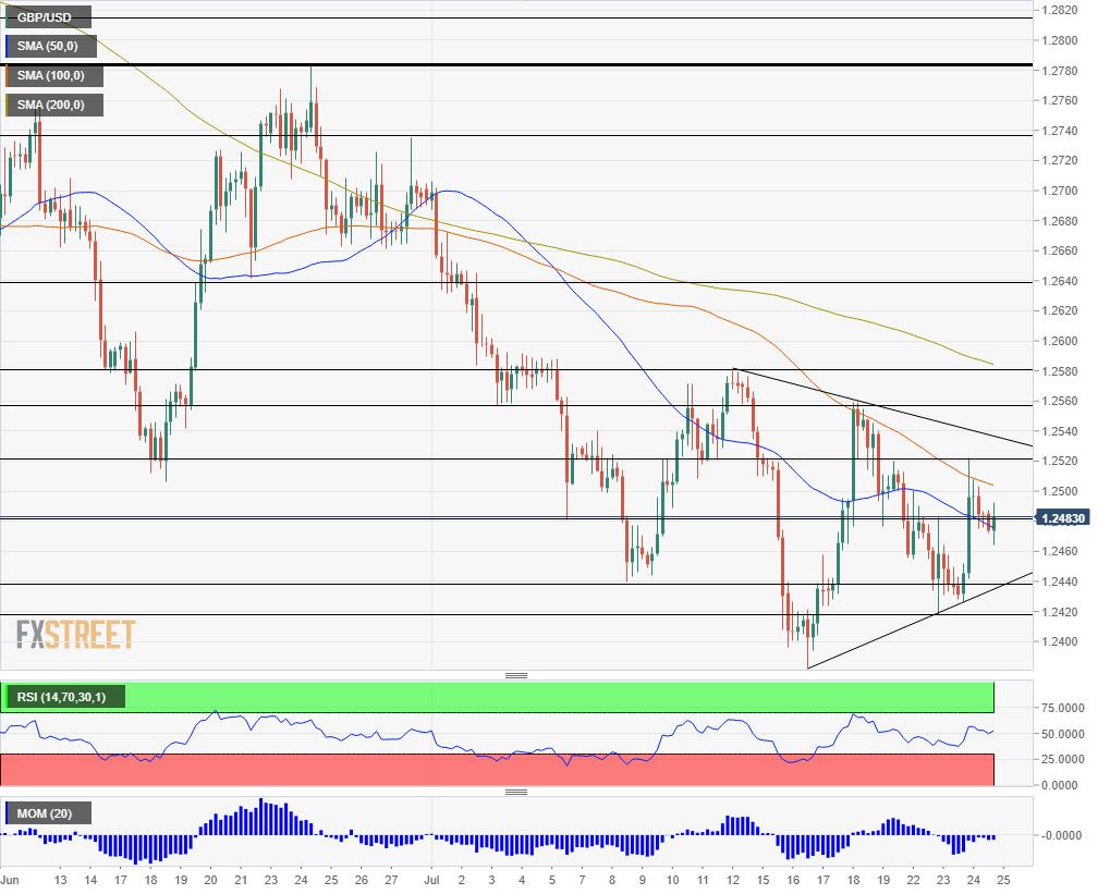 GBP USD technical analysis chart July 25 2019