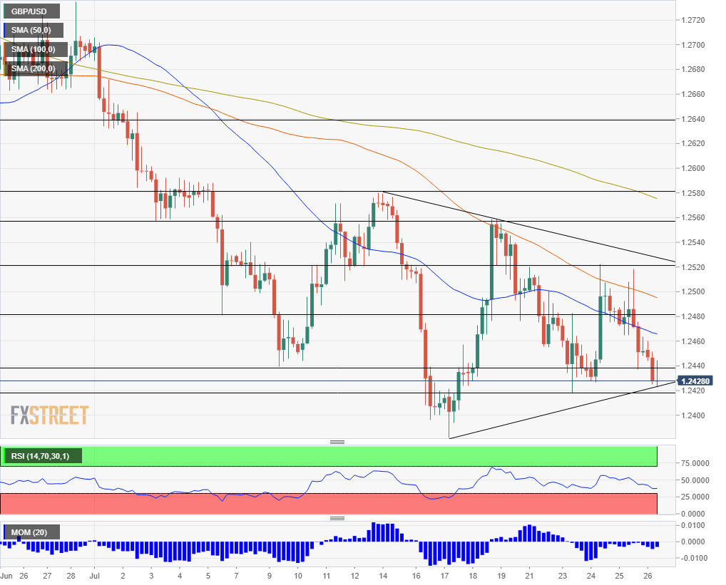 GBP USD technical analysis July 26 2019