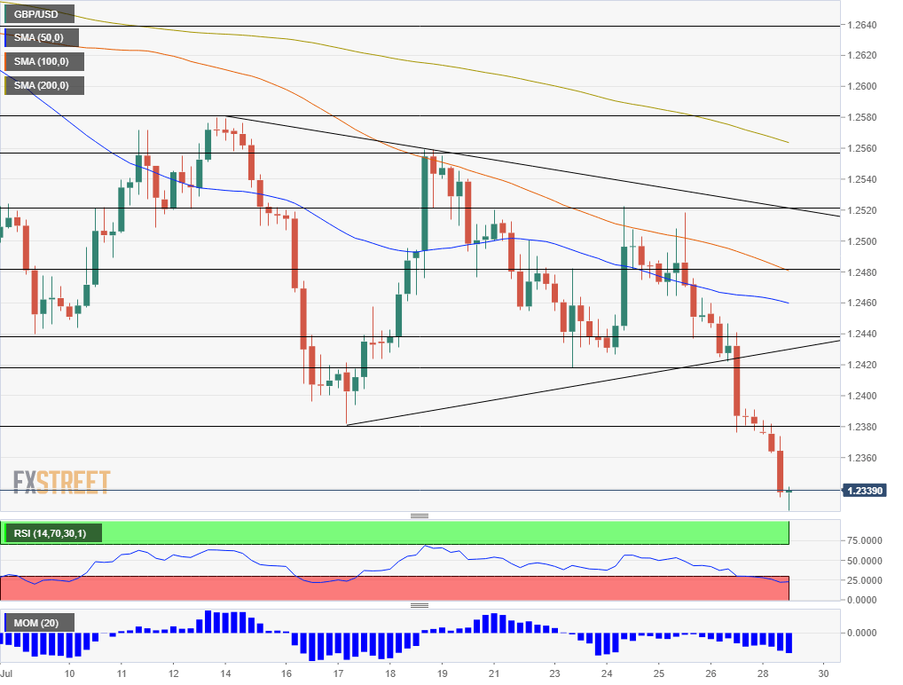 GBP USD technical analysis July 29 2019