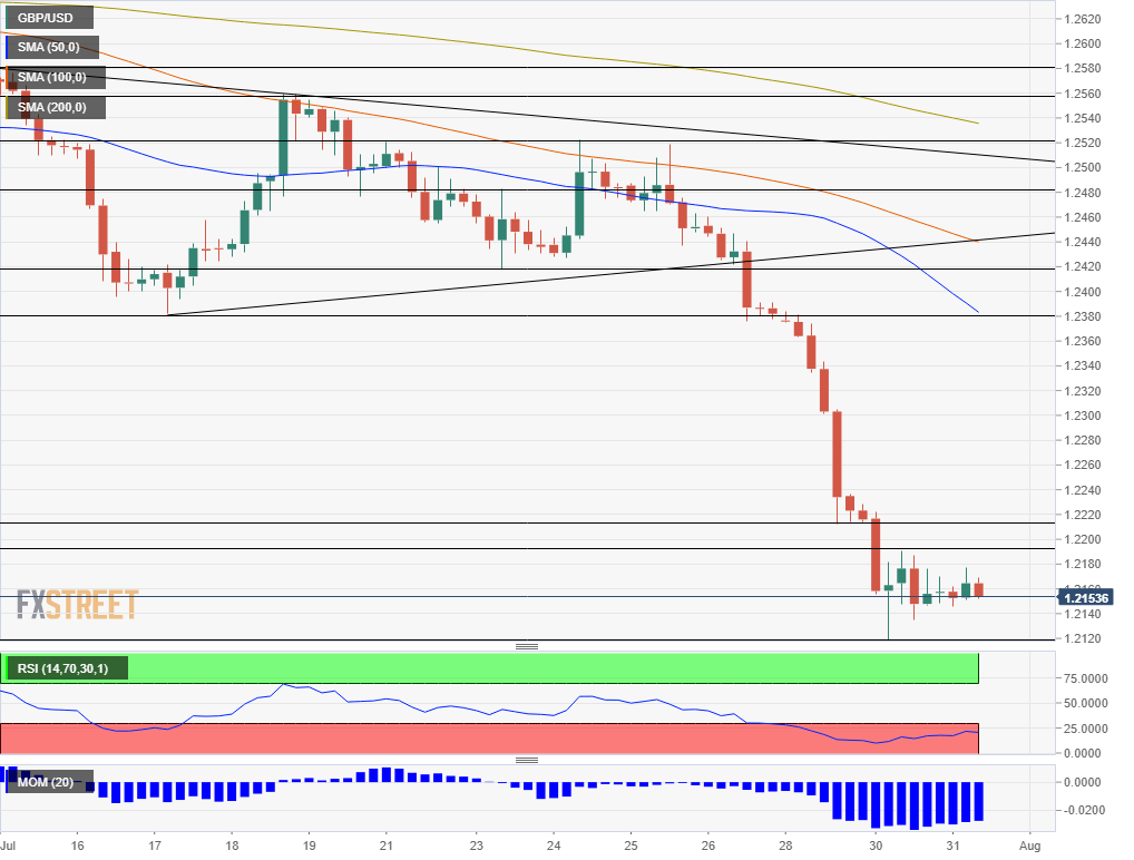 GBP USD July 31 2019 technical analysis chart