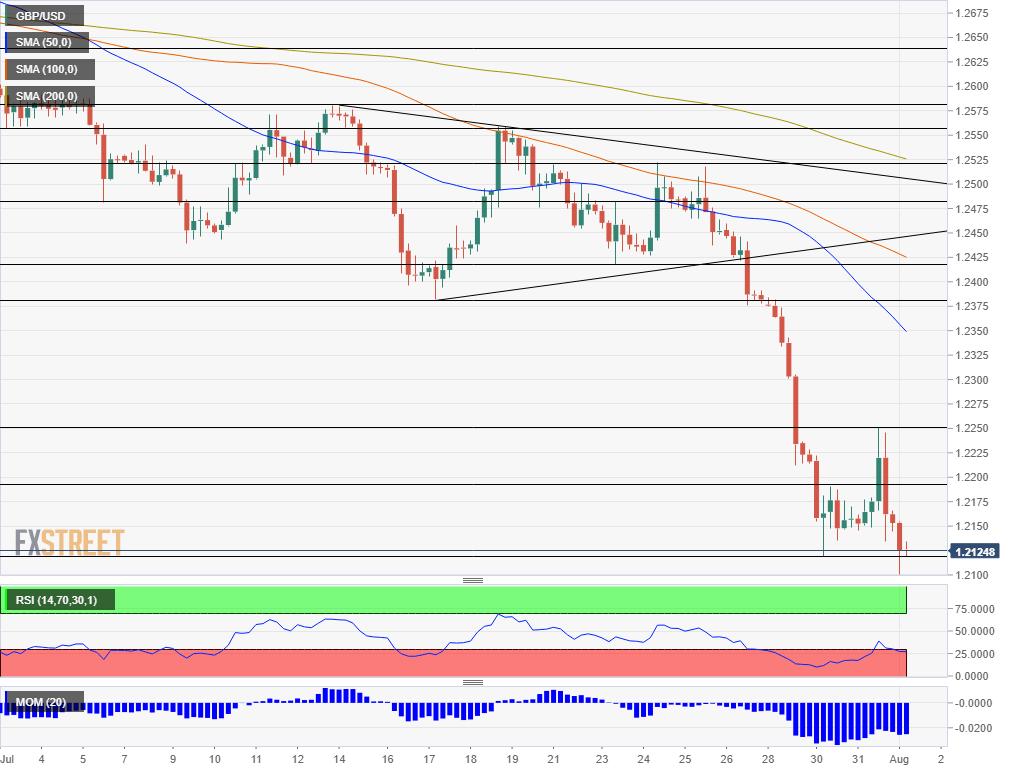 GBP USD technical analysis August 1 2019