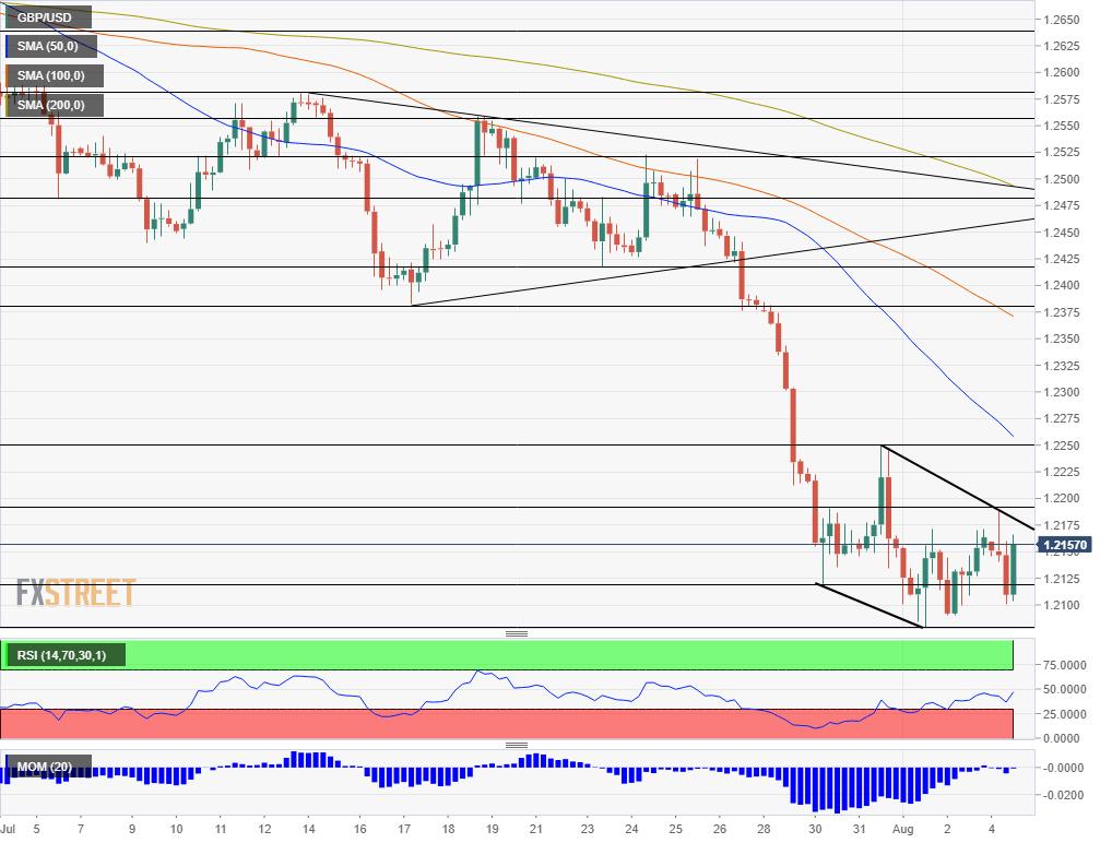 GBP USD technical analysis August 5 2019