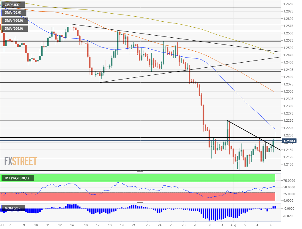 GBP USD technical analysis August 6 2019