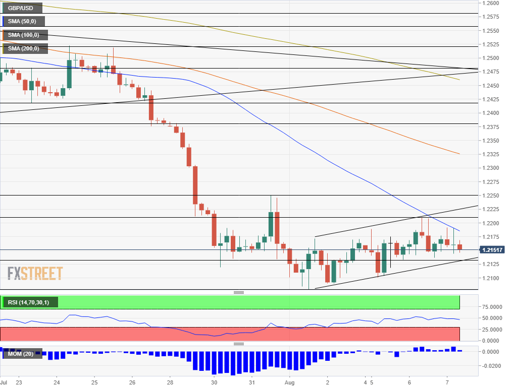 GBP USD technical analysis August 7 2019