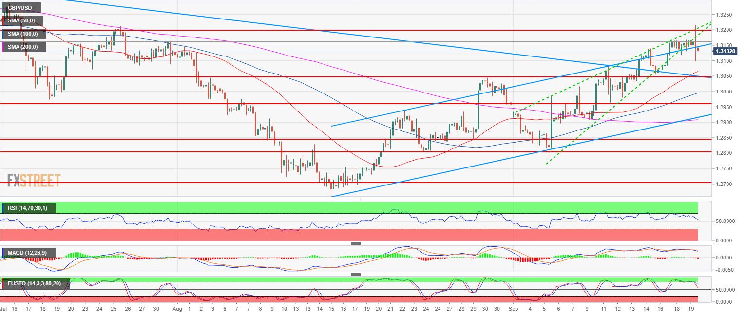 GBP/USD Technische Analyse