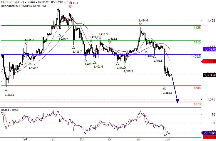 Crude Oil (WTI) Intraday: Further advance