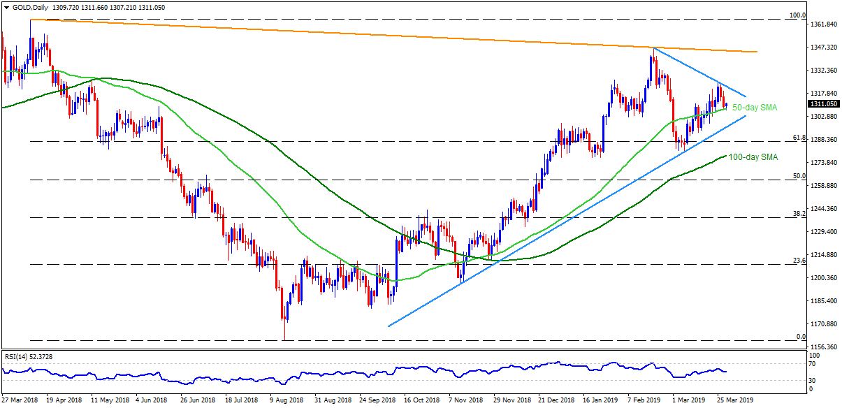 Gold Technical Analysis: Buyers lurk around 50-day SMA