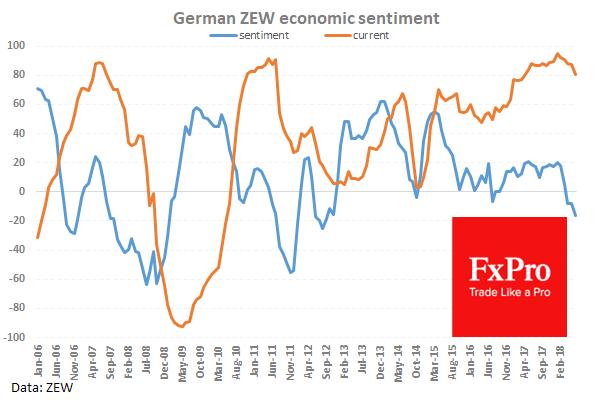 Деловые настроения в Германии резко ухудшаются с начала года