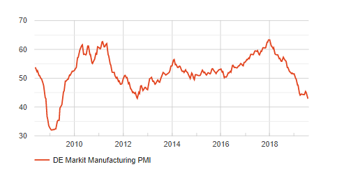 German manufacturing PMI leading to August 2019