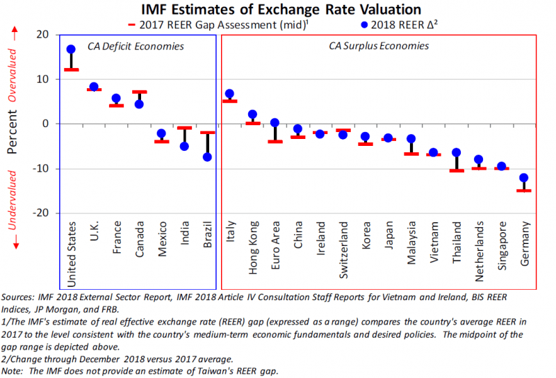 Forex Interest Rate Differentials Table - Forex Ea Rsi
