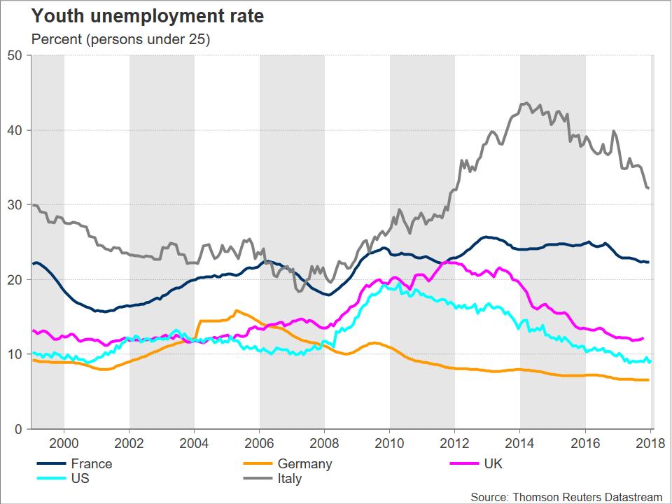 ItalianYouthUnemployment