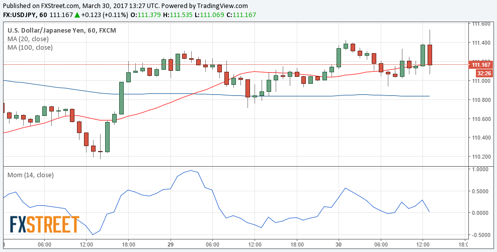 Usd/jpy live chart forexpros