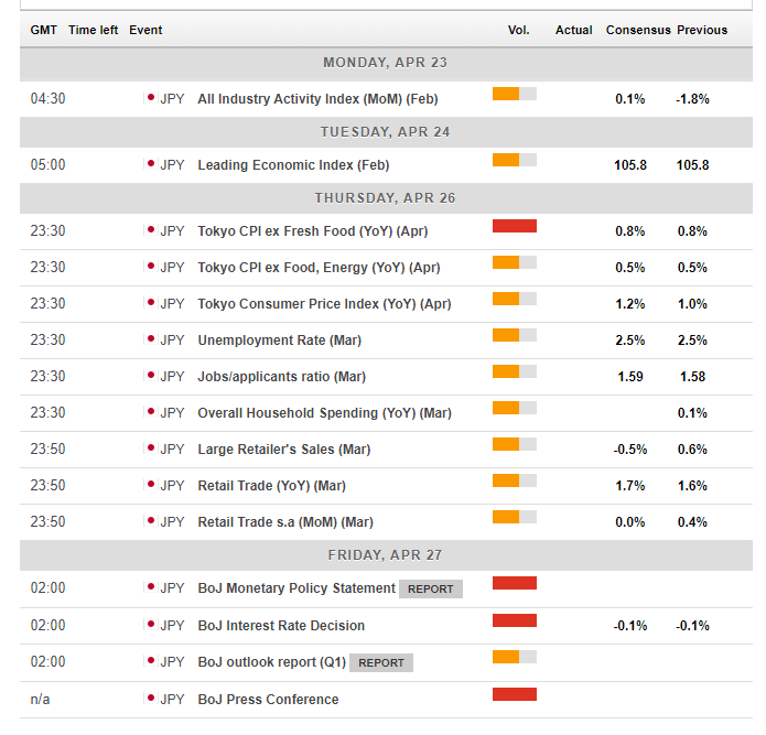 Japan macro economic events April 23 27 2018