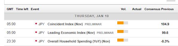 Japan economic calendar January 7 11 2018