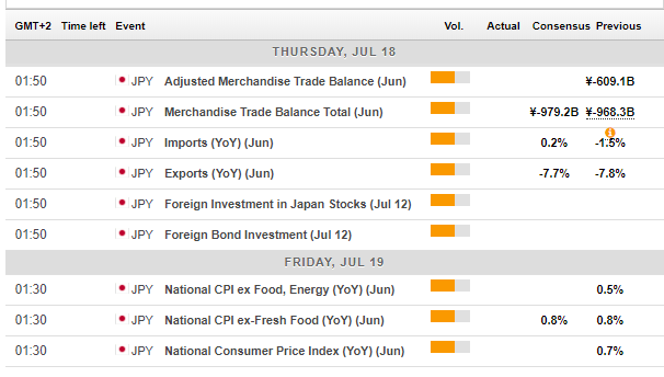 Japan economic calendar events July 15 19 2019