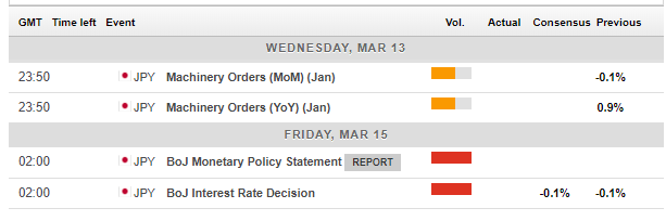 Japan macro events March 11 15 2019