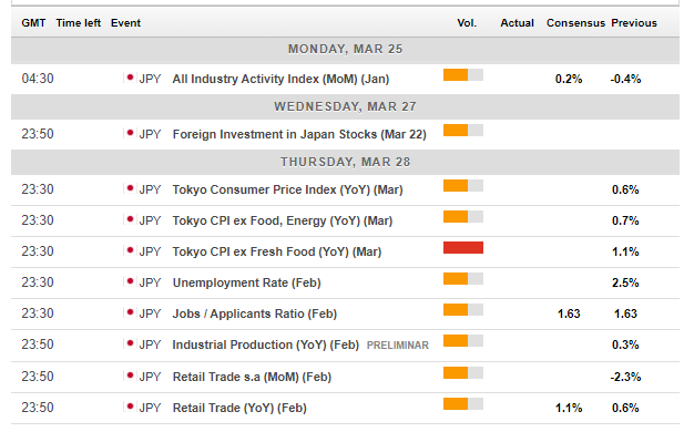Japan macro economic events March 25 29 2019