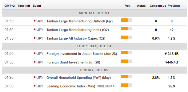 Japan macro economic calendar events July 1 5 2019