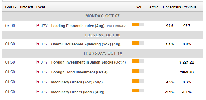 Japan macro economic calendar events October 7 11 2019
